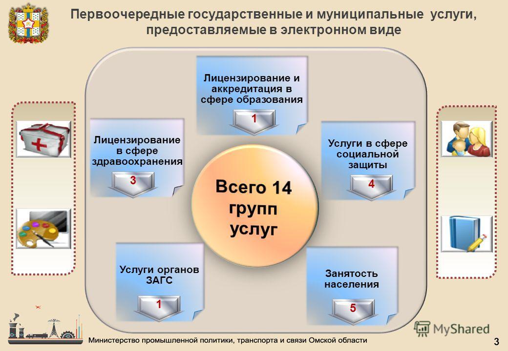 Функции мфц. многофункциональный центр. предоставление государственных и муниципальных услуг
