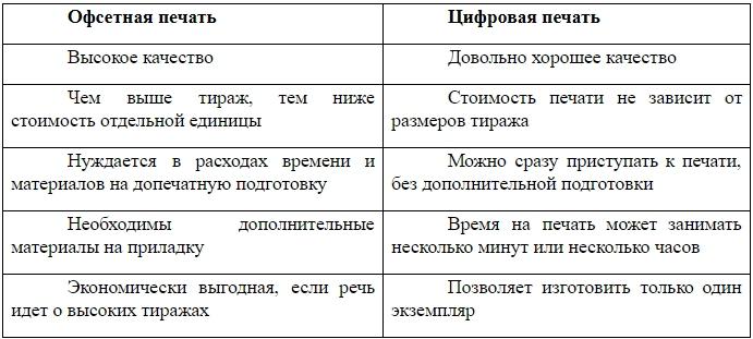 Все виды печати в полиграфии + таблица плюсов и минусов