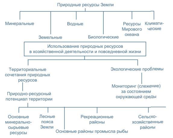 Природные ⚠️ ресурсы: что называют, какие бывают типы, значение