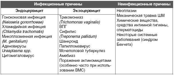Эндоцервицит шейки матки: что это такое, симптомы и лечение
