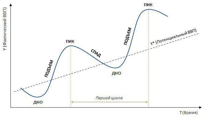 Теории экономических циклов