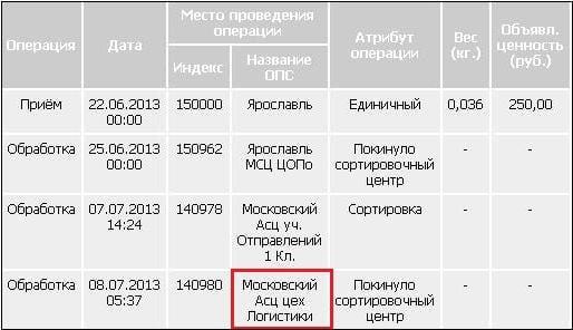 Что означает пометка московский асц на посылке или письме?