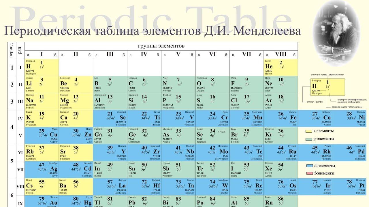 Химический элемент — википедия