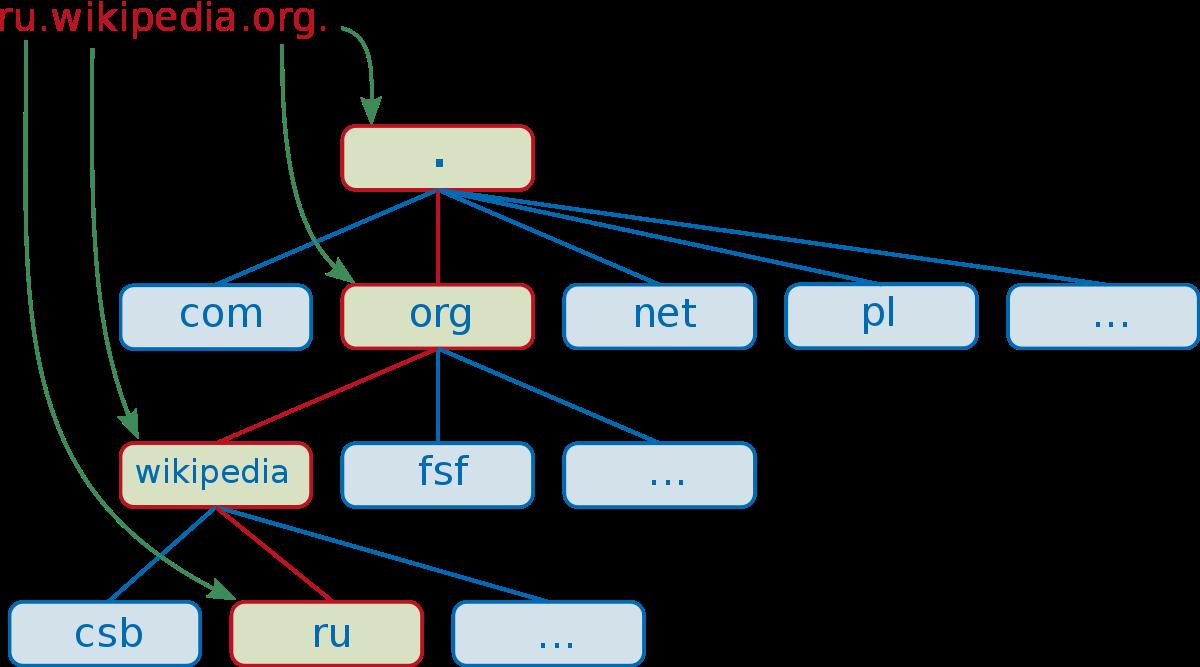 Система управления базой данных access. общая характеристика системы управления базой данных