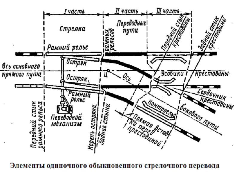Нецентрализованная стрелка  - большая энциклопедия нефти и газа, статья, страница 3