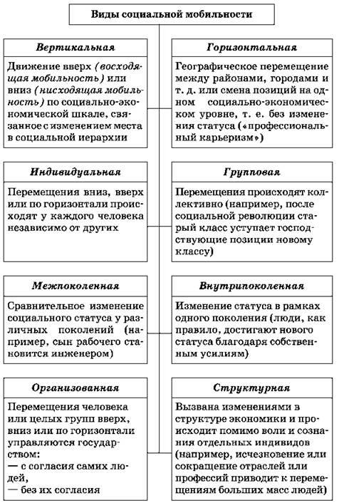 Социальная стратификация и мобильность ? спадило.ру