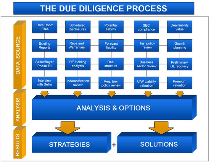 Due diligence - что это такое и для чего он нужен?