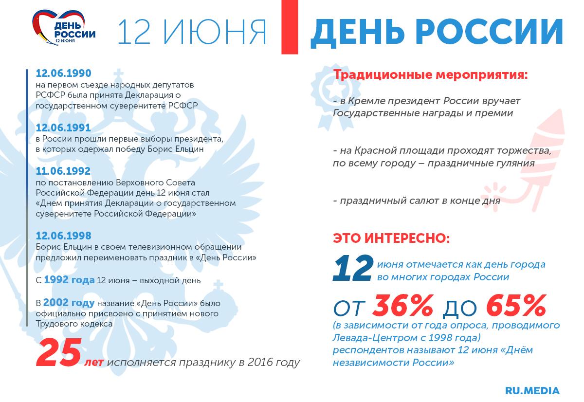 Как учреждали и как праздновали день россии -  биографии и справки - тасс