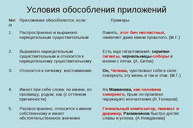 Обособление приложений – таблица с примерами, условия (8 класс, русский язык)