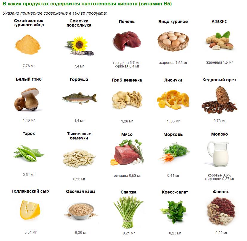 В чем содержится витамин к