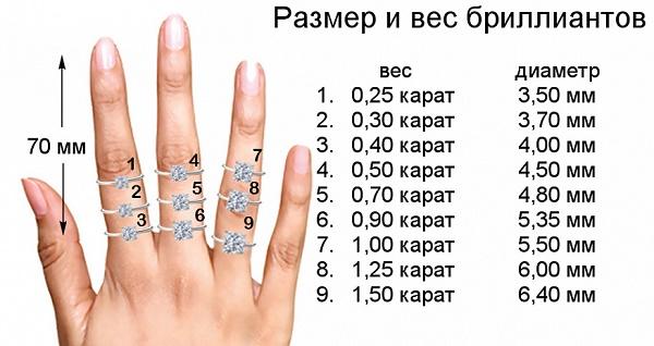 1 ювелирный карат - сколько в граммах и в стоимости для бриллиантов, для золота