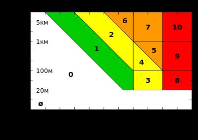Что это - шкала? виды шкал и их особенности