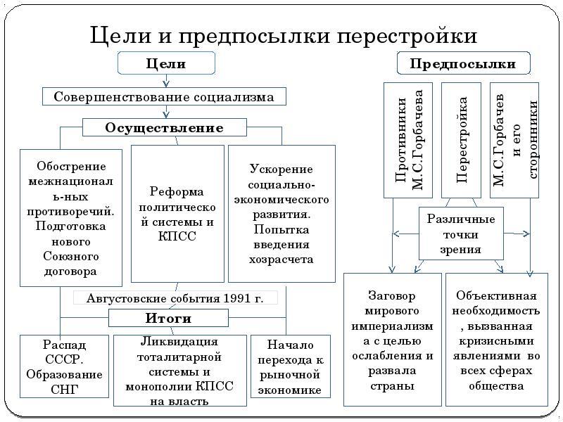 Перестройка в ссср, предпосылки перестройки 1985 - 1991, политика горбачева