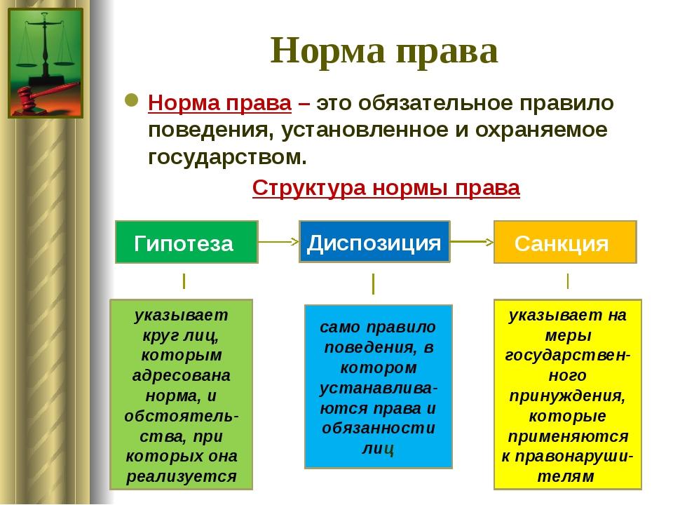 Нормы права - понятие, структура, виды и источники