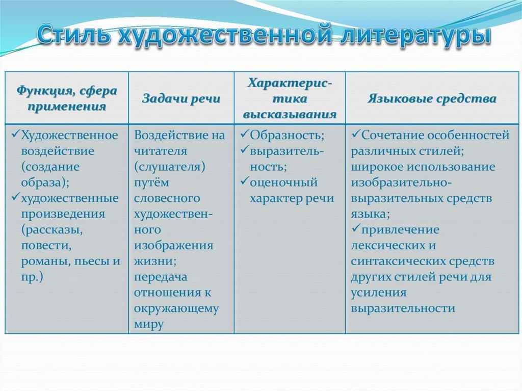 Литературно-художественный стиль: характеристика, основные стилевые черты, примеры
