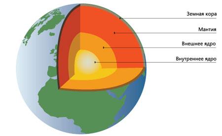 Литосфера. строение литосферы. факторы рельефообразования