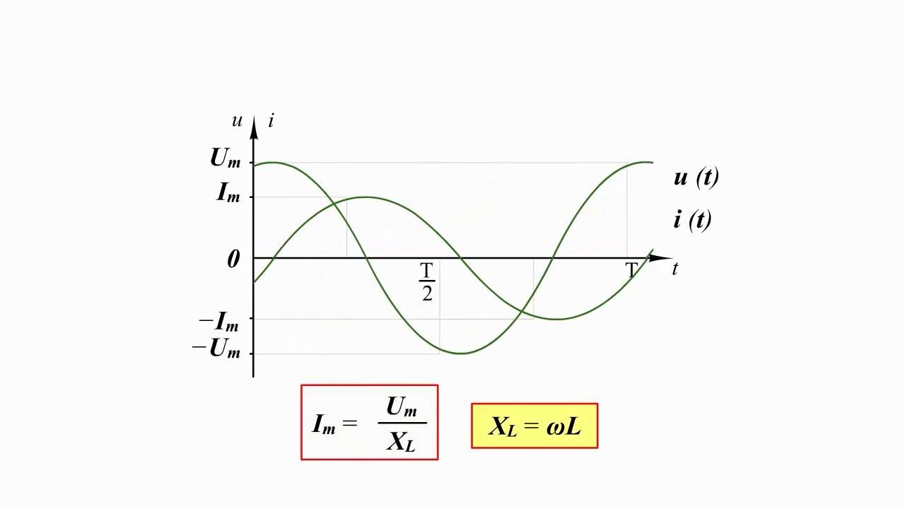 Электромагнитные колебания — википедия. что такое электромагнитные колебания