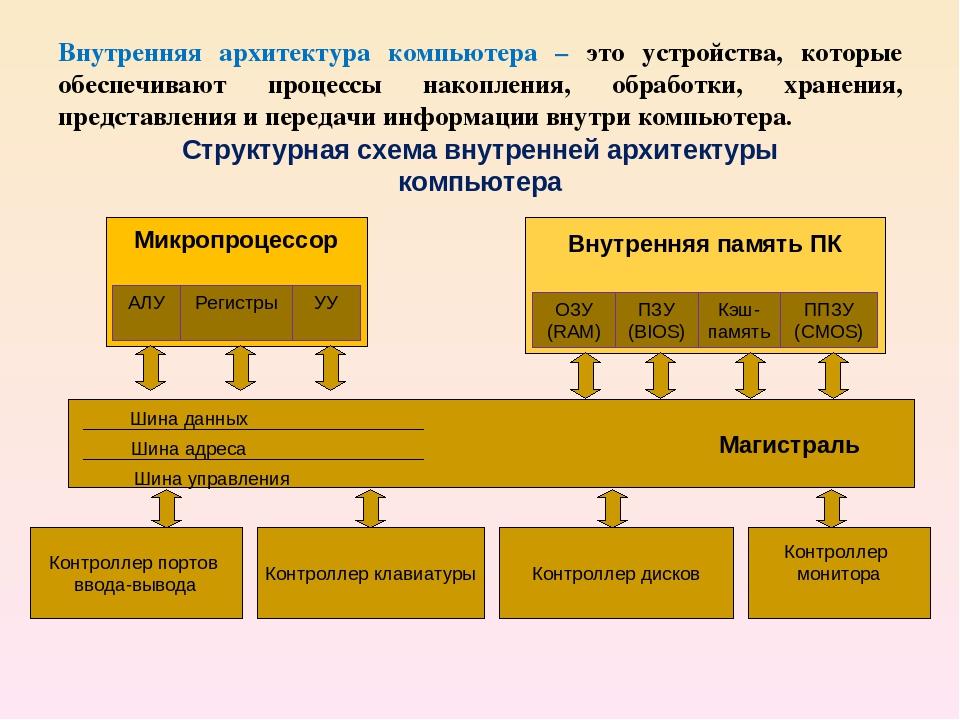 Классическая архитектура пк. основные особенности архитектуры современных пк :: syl.ru