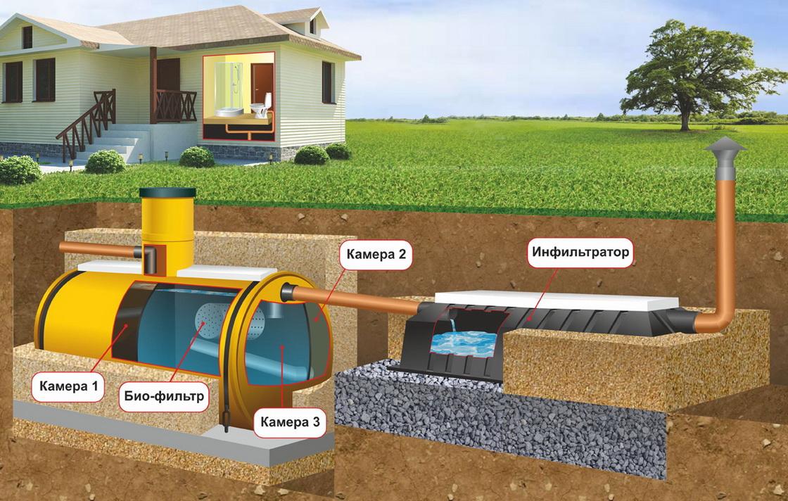 Септик своими руками: как сделать септик для частного дома и дачи без откачки, виды септиков канализации, как правильно построить, как устроен простой септик