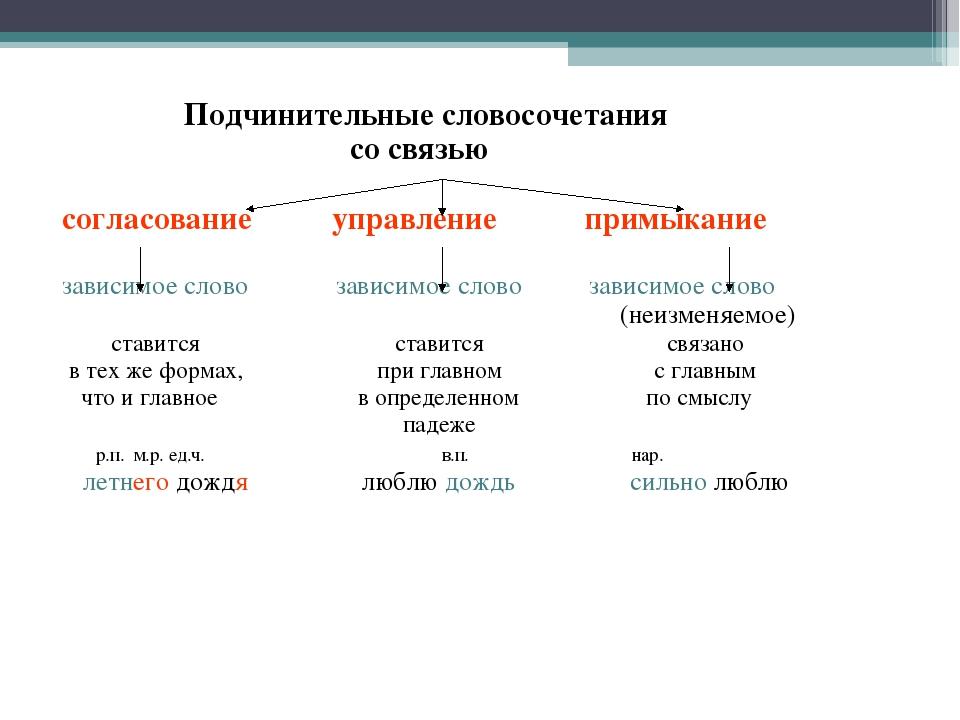 Виды словосочетаний. таблица с примерами