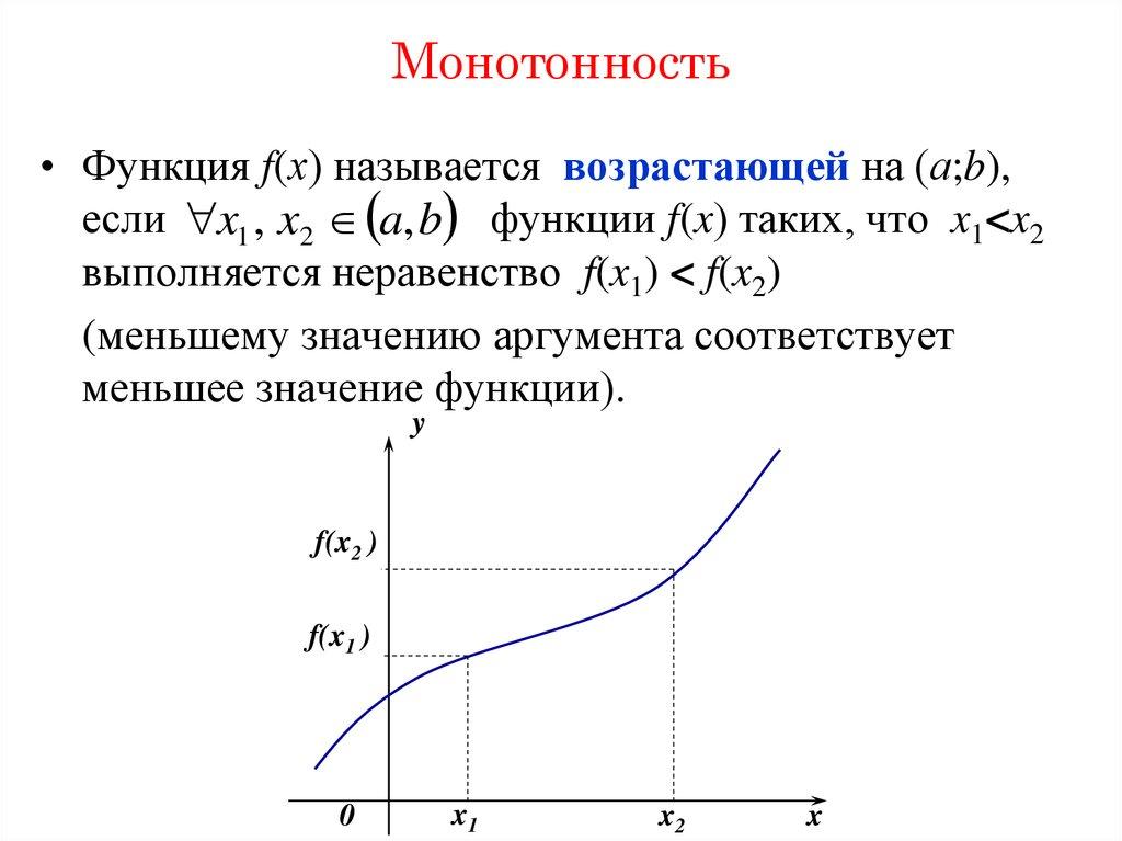 Монотонная функция | математика | fandom