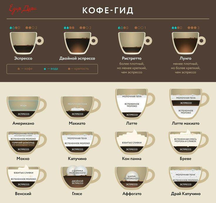 Чем отличается кофе американо от эспрессо