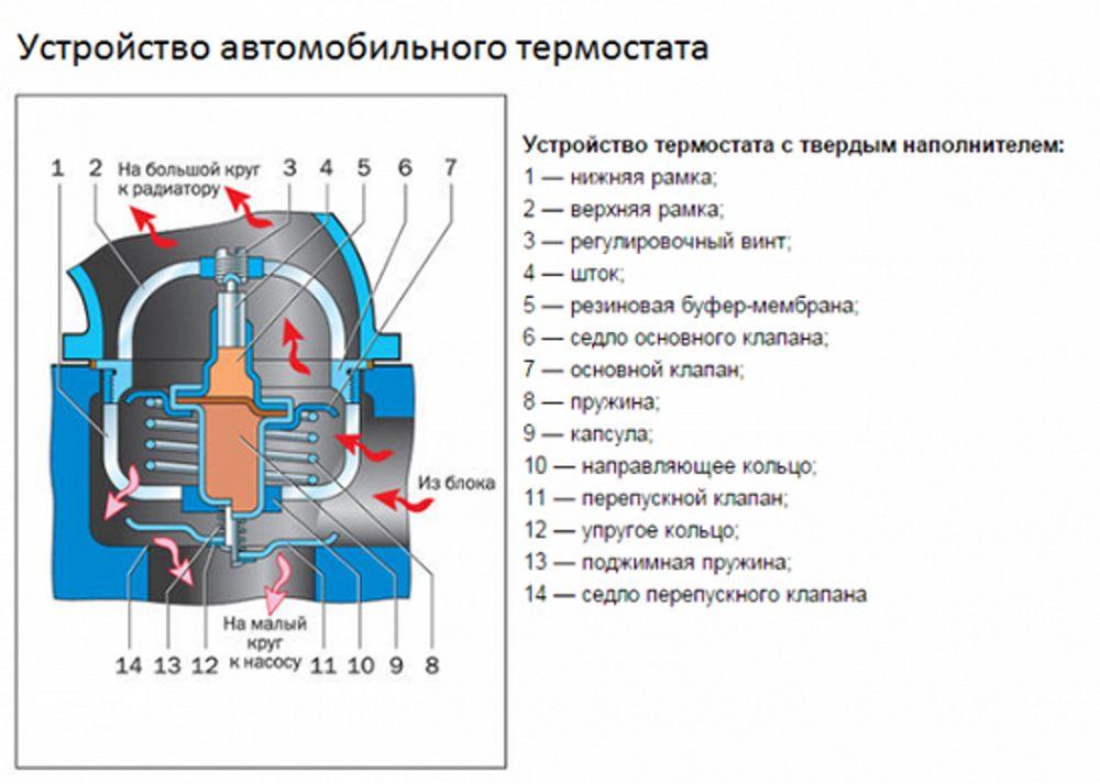 Диагностика неисправностей термостата и особенности ремонта