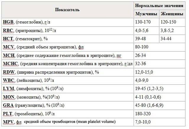 ✅ что такое wbc в анализе крови норма для женщин - денталюкс.su