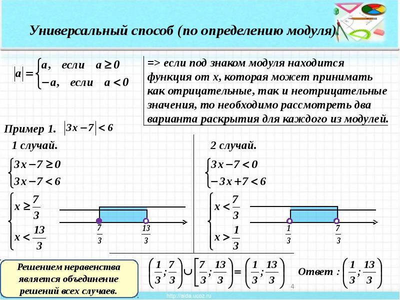 Модуль числа, определение и свойства