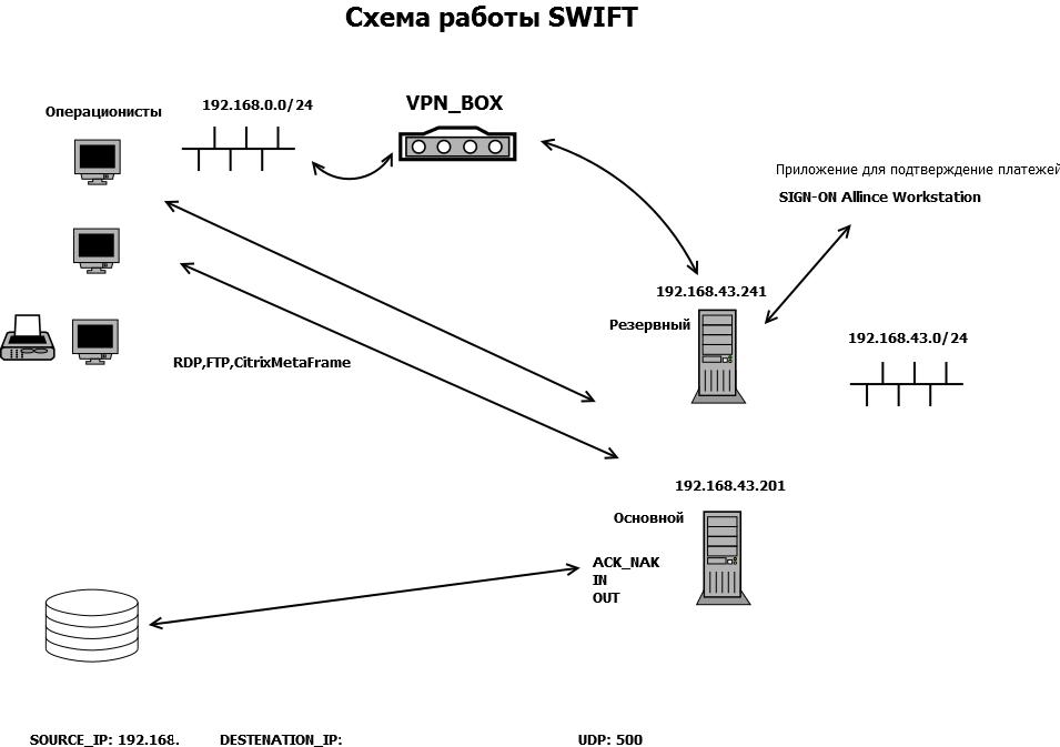 Swift код сбербанка: swift перевод сбербанк, коды отделений
