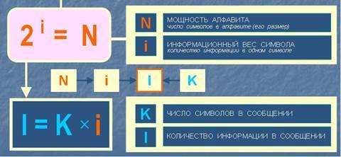 1.1. измерение информации. алфавитный подход – opiq
