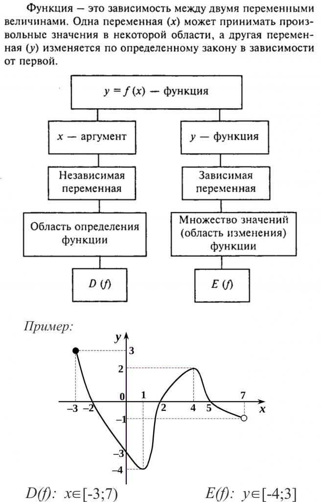 Понятие функции. область определения функции.множество значений функции