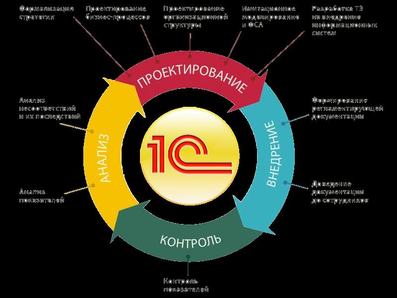 Itsm — управление ит-услугами