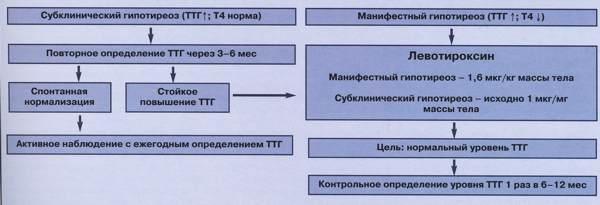 Субклинический гипотиреоз у женщин