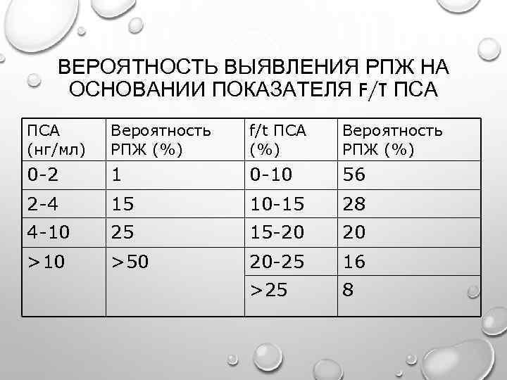 Анализ крови пса: результаты, норма и причины отклонений - cureprostate.ru