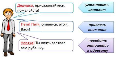 Как обособляются обращения в русском языке?