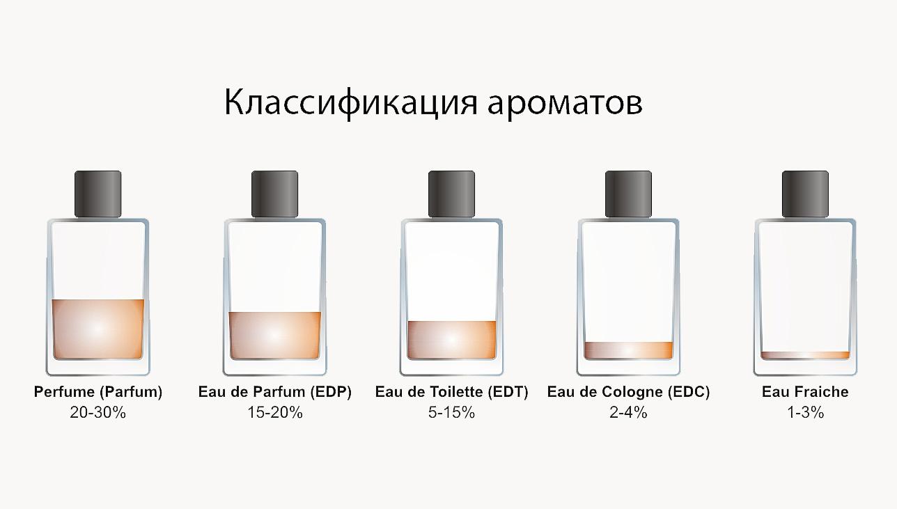 Eau de parfum: что это значит, как обозначается концентрация духов и туалетной воды в парфюмерии