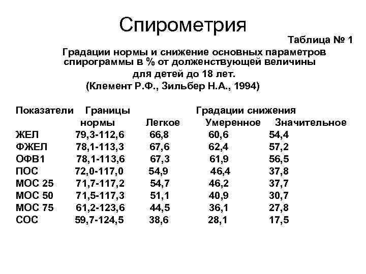 Спирография - что это такое, как проводится исследование, норма индекса тиффно и расшифровка результатов