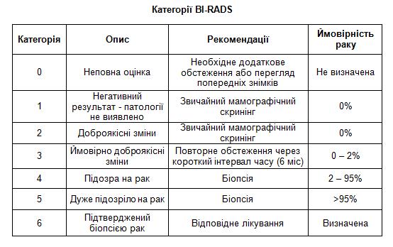 Bi-rads молочных желез: категории, суть методики
