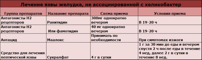 Как проявляется язва желудка: симптомы, первые признаки, характер боли, лечение - sammedic.ru