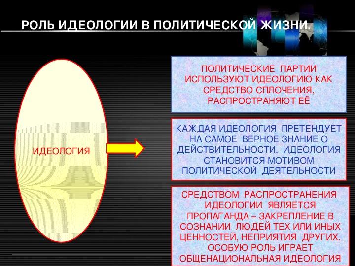 § 14.4. роль идеологии в политической жизни