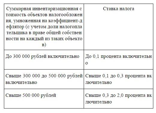 Налог на имущество физических лиц 2020 - проверка и оплата онлайн