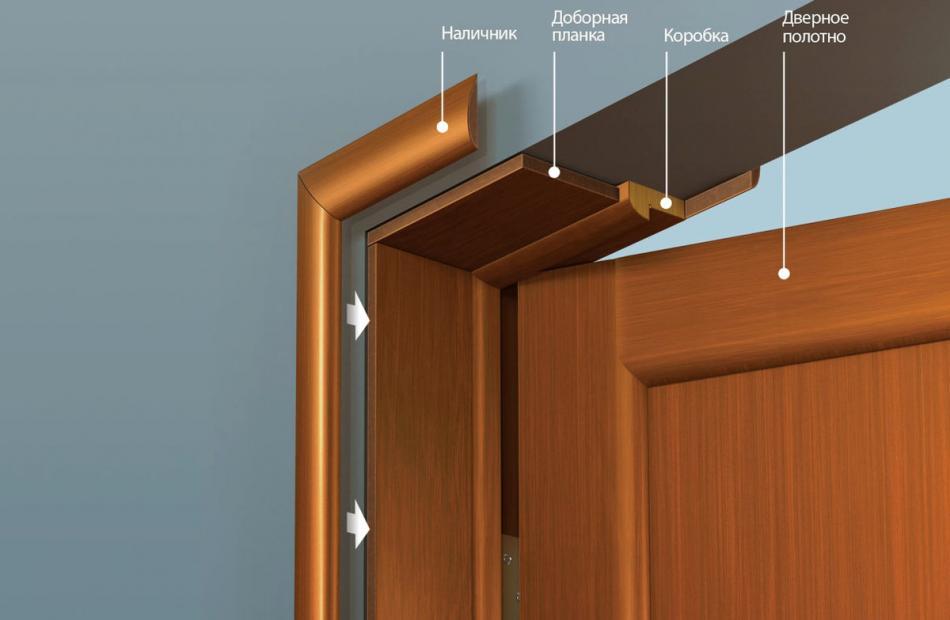 Доборы на межкомнатные двери: виды, назначение и особенности установки