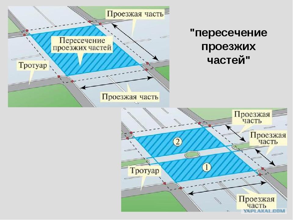 Комментарии к определениям таких особых участков дорог, как перекресток, прилегающая территория, населенный пункт, пешеходный переход, железнодорожный переезд и автомагистраль