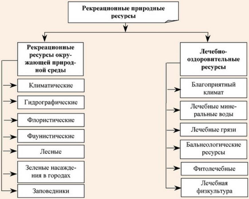 География-земли.рф |   рекреационные ресурсы