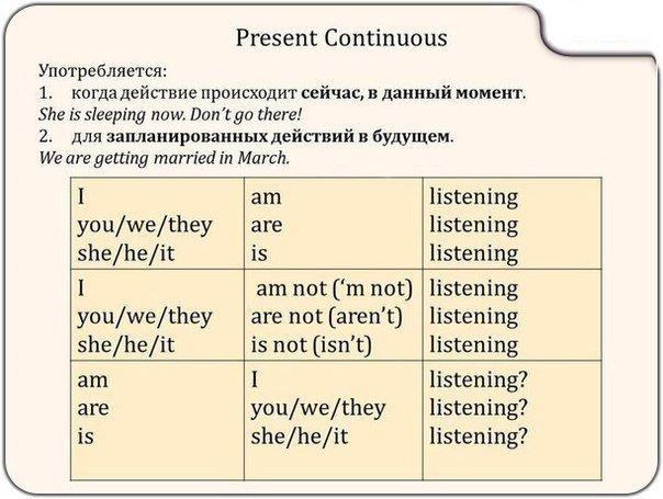 Present continuous особенности употребления настоящего длительного времени в английском язык