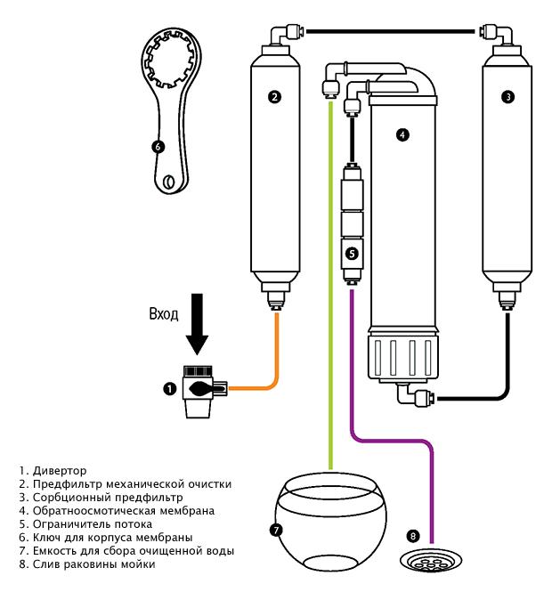 Что такое водоподготовка на автомойке