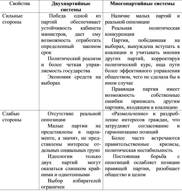 Параграф 24 - обществознание. 11 класс. боголюбов л.н. — викирешебник