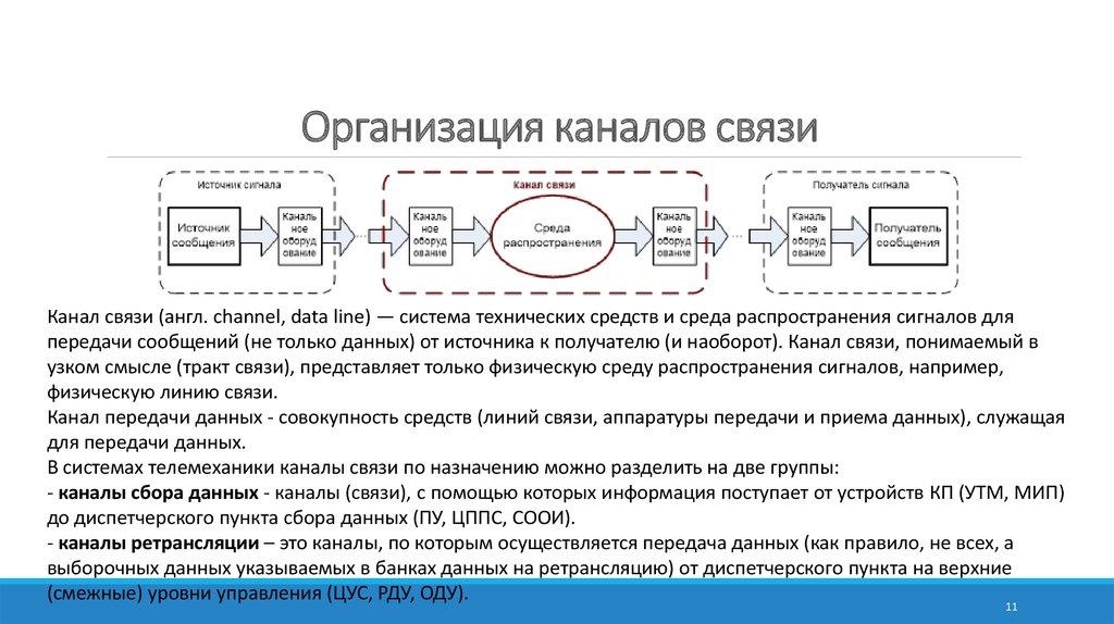 Канал связи — википедия. что такое канал связи