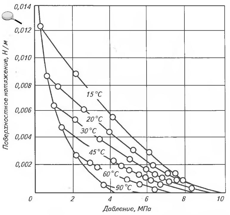 Поверхностное натяжение — википедия. что такое поверхностное натяжение